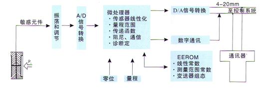三、工作原理 压力变送器过程通过两侧或一侧的隔离膜片、灌充液传至&室的中心测量膜片。中心膜片是一个张紧的弹性元件,它对于作用在其上的两侧压力差产生相应 变形位移,其位移于差压成正比,最大位移约0.1mm,这种位移在电容极板上形成差动电容,由电子线路把差动电容转换成二线制的4-20mADC信号输 出。(见图一)  四、功能参数 ·使用对象:液体、气体和蒸汽 ·测量范围:0~0.